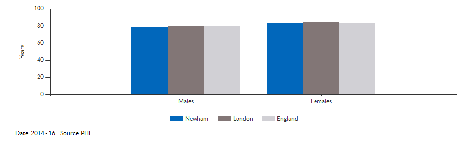 Life expectancy at birth for Newham for 2014 - 16