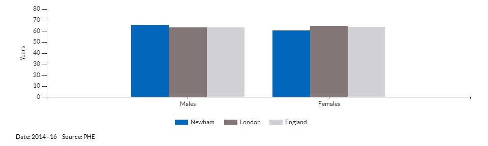 Healthy life expectancy at birth for Newham for 2014 - 16