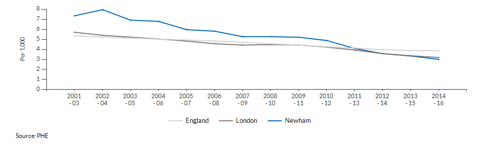 Infant mortality for Newham over time