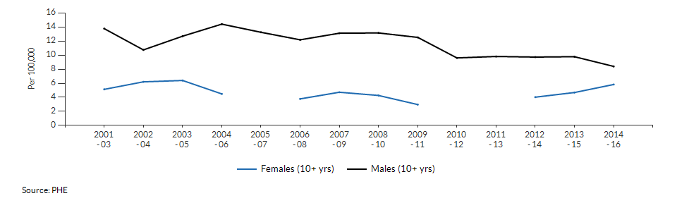 Suicide rate males and females for Newham over time