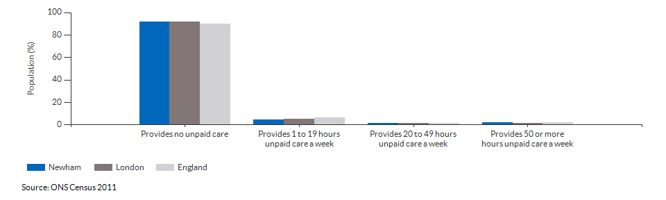 Provision of unpaid care in Newham for 2011
