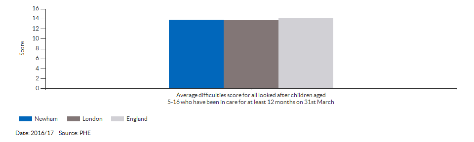 Average difficulties score for all looked after children aged 5-16 who have been in care for at least 12 months on 31st March for Newham for 2016/17