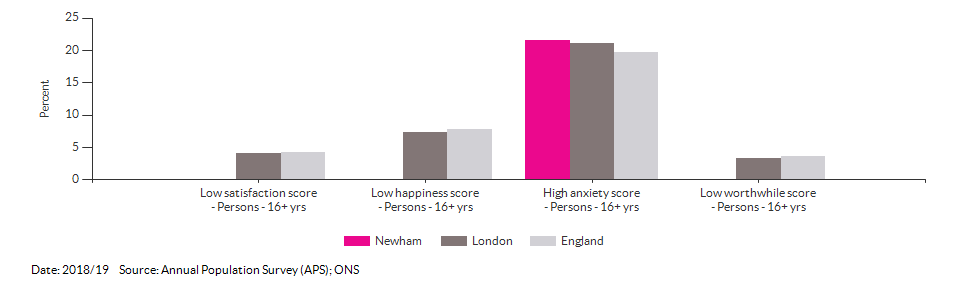 Self-reported wellbeing for Newham for 2018/19