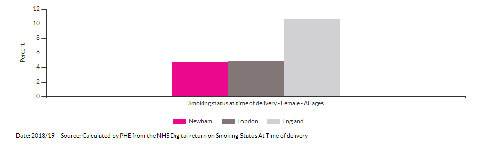 % of women who smoke at time of delivery for Newham for 2018/19