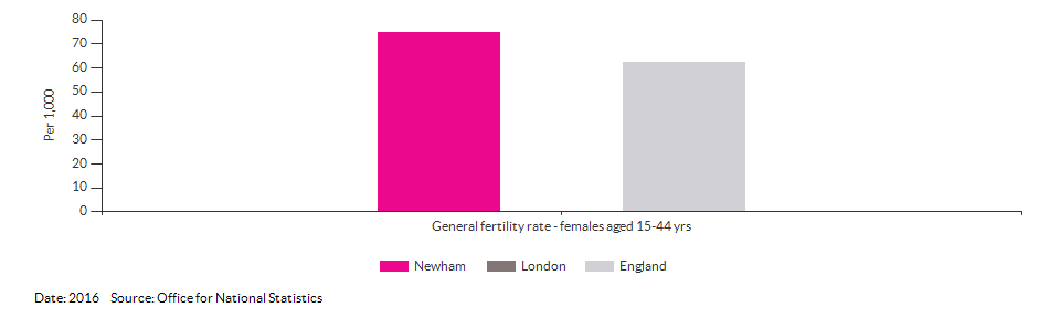 General fertility rate for Newham for 2016