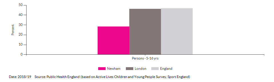 Percentage of physically active children and young people for Newham for 2018/19