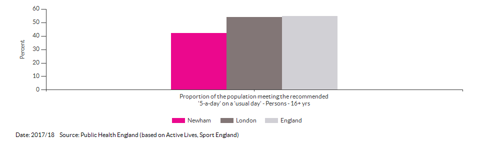 Proportion of the population meeting the recommended '5-a-day' on a 'usual day' (adults) for Newham for 2017/18