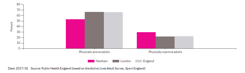 Percentage of physically active and inactive adults for Newham for 2017/18