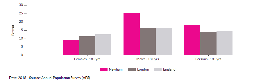 Smoking Prevalence in adults (18+) - current smokers (APS) for Newham for 2018