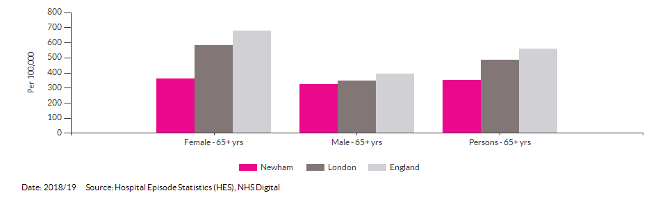 Hip fractures in people aged 65 and over for Newham for 2018/19