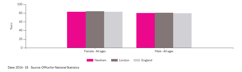 Life expectancy at birth for Newham for 2016 - 18