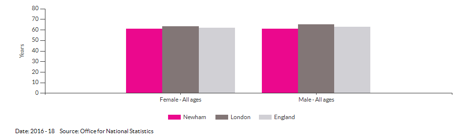 Disability-free life expectancy at birth for Newham for 2016 - 18