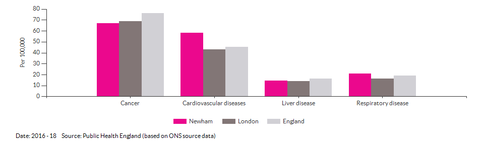 Under 75 mortality rate from causes considered preventable for Newham for 2016 - 18