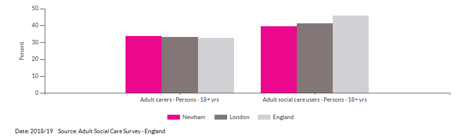 Percentage of adult social care users who have as much social contact as they would like for Newham for 2018/19