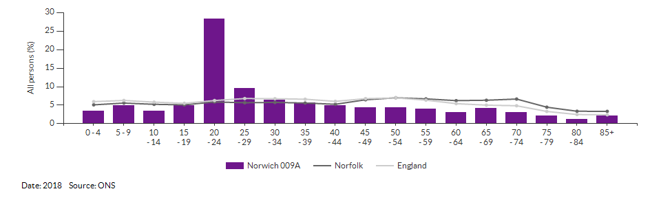Population Statistics and Demographics - Area reports ...