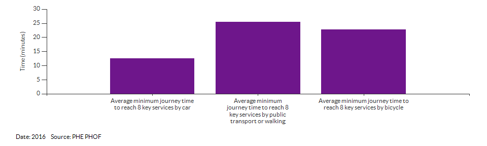 Average minimum journey time to reach 8 key services for Norfolk for 2016