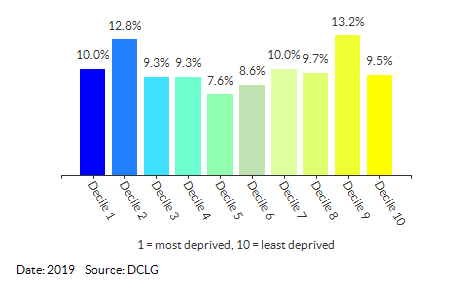 Proportion of LSOAs in Norfolk by IDACI Decile