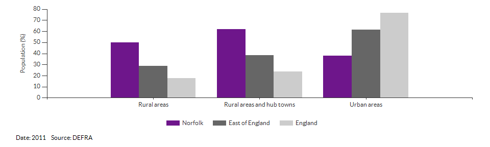 Percentage of the population living in urban and rural areas for Norfolk for 2011