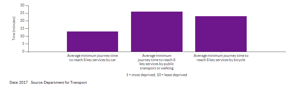 Average minimum journey time to reach 8 key services for Norfolk for 2017
