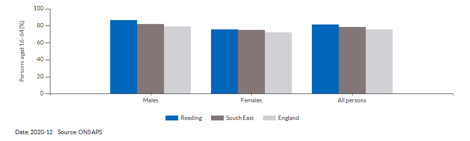 Employment rate in Reading for 2020-12