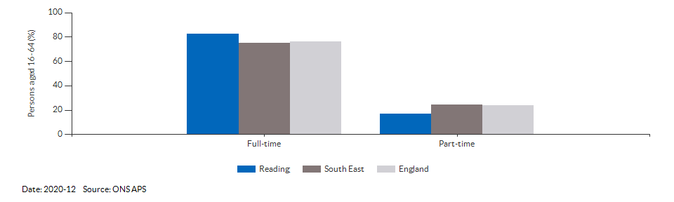 Full-time and part-time employment in Reading for 2020-12