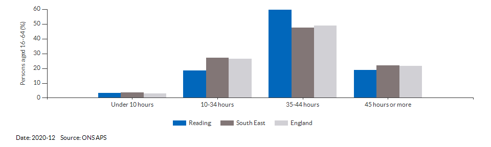 Occupations for the working age population in Reading for 2011