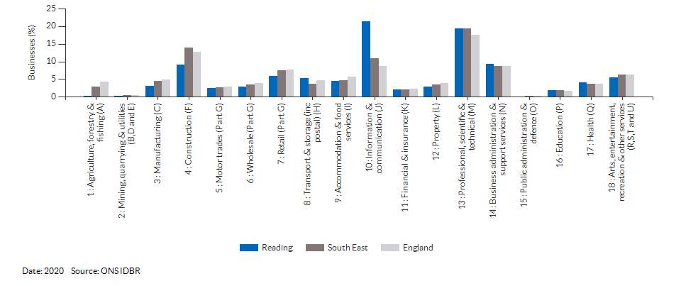 Enterprises by industry for Reading for (2020)
