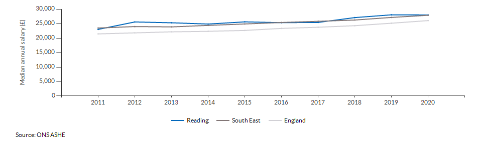Median annual salary for all residents for Reading over time