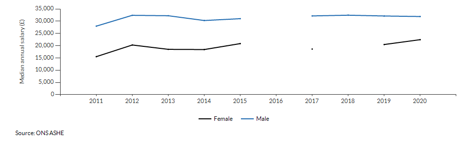Median annual salary for resident males and females for Reading over time