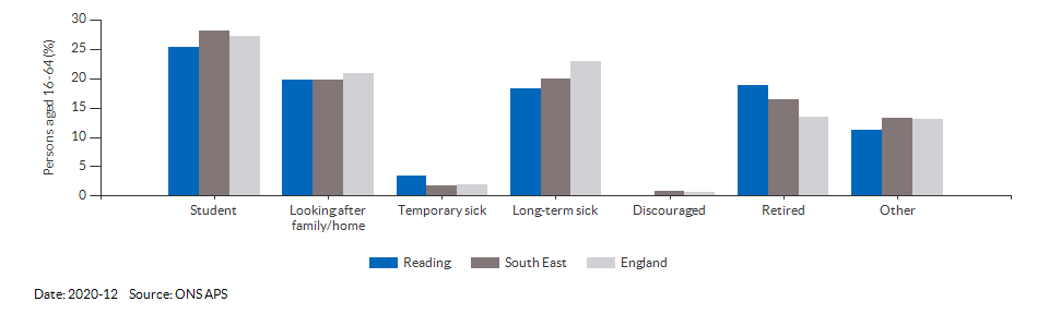 Reasons for economic inactivity in Reading for 2020-12