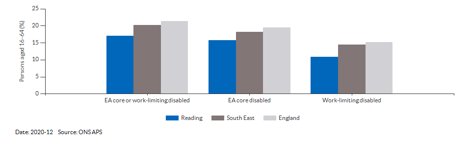 Disability (Equality Act) core level in Reading for 2020-12