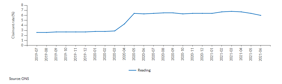 Claimant count for aged 16+ for Reading over time