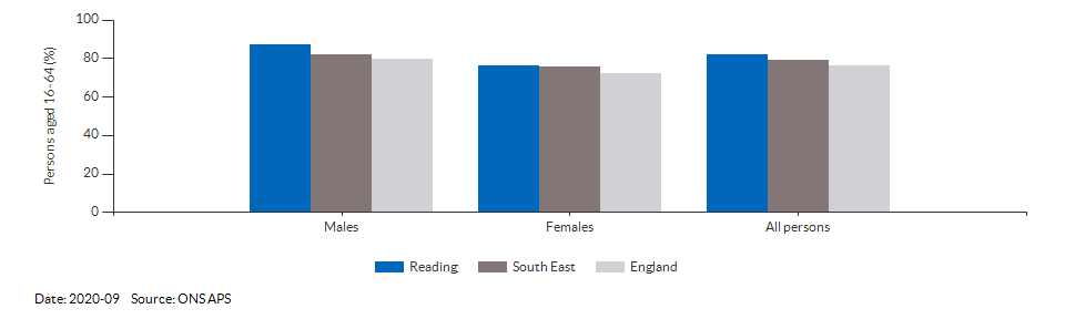 Employment rate in Reading for 2020-09