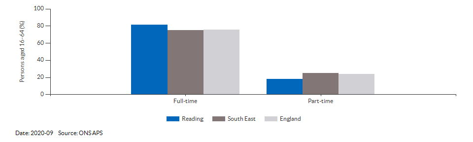 Full-time and part-time employment in Reading for 2020-09