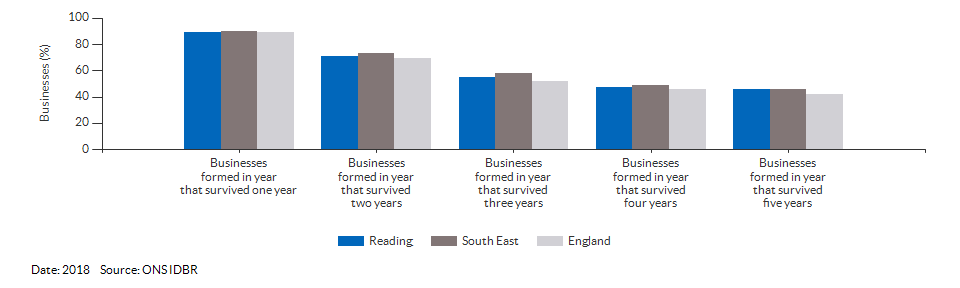 Enterprises by employment size for Reading for (2018)