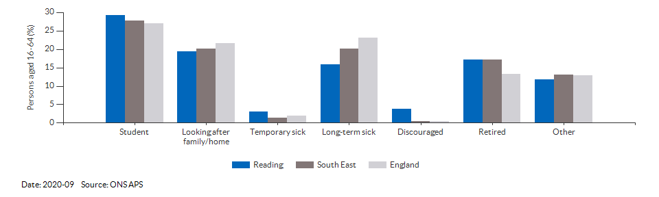 Reasons for economic inactivity in Reading for 2020-09