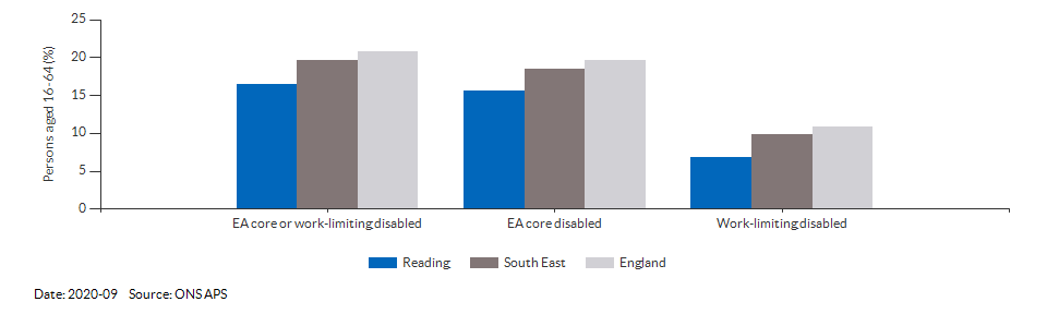 Disability (Equality Act) core level in Reading for 2020-09