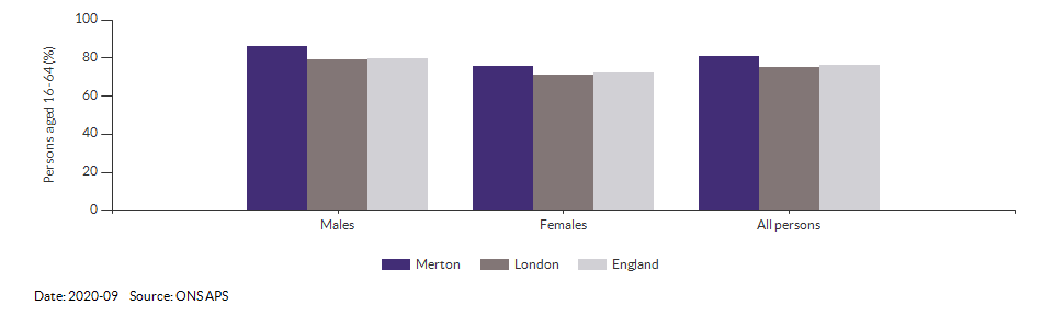 Employment rate in Merton for 2020-09