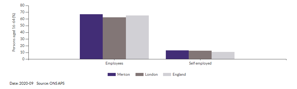 Occupations for the working age population in Merton for 2011