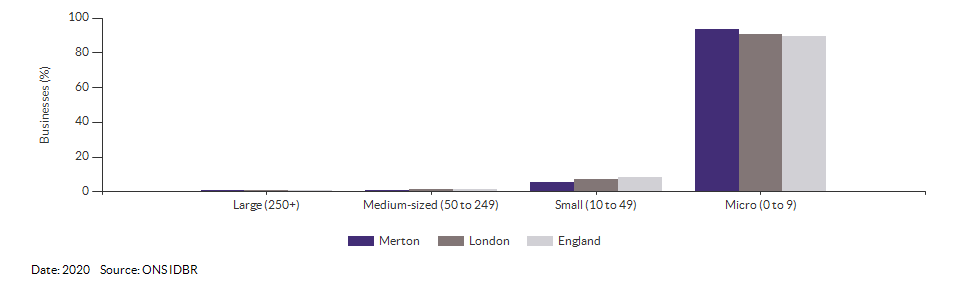 Enterprises by employment size for Merton for (2020)