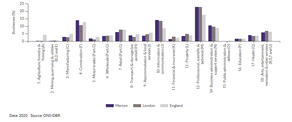 Enterprises by industry for Merton for (2020)