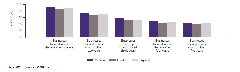 Enterprises by employment size for Merton for (2018)