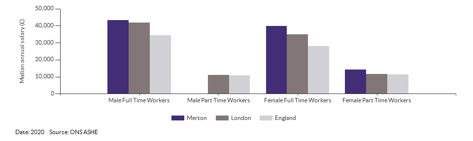 Median annual resident salaries for Merton for (2020)