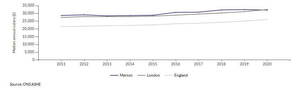 Median annual salary for all residents for Merton over time