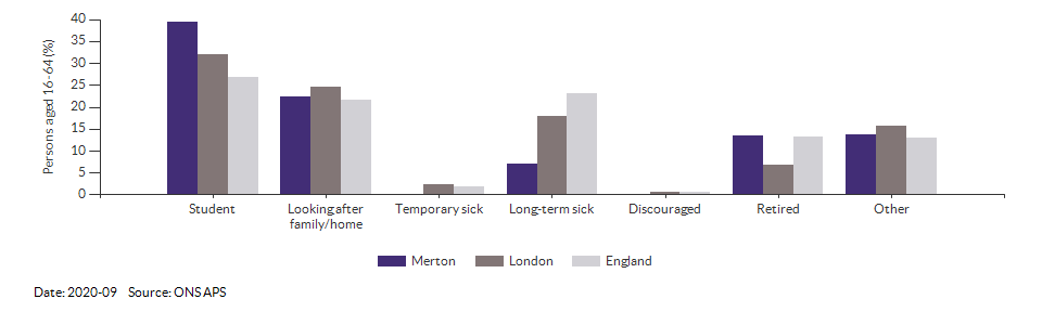Reasons for economic inactivity in Merton for 2020-09