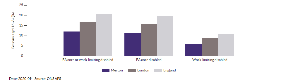 Disability (Equality Act) core level in Merton for 2020-09
