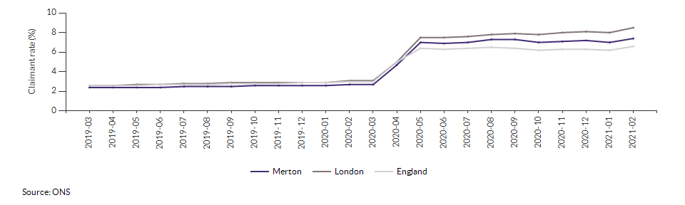 Claimant count for aged 16+ for Merton over time