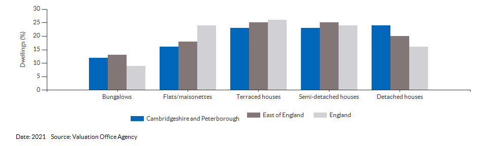 Dwelling counts by type for Cambridgeshire and Peterborough for 2021