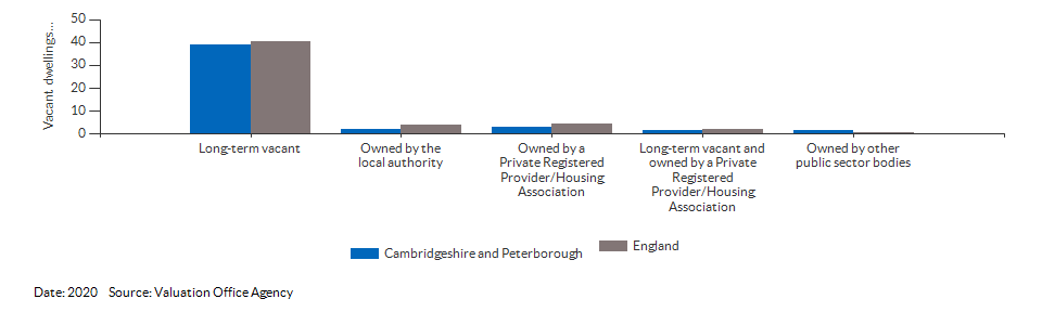 Vacant dwelling counts by type for Cambridgeshire and Peterborough for 2020