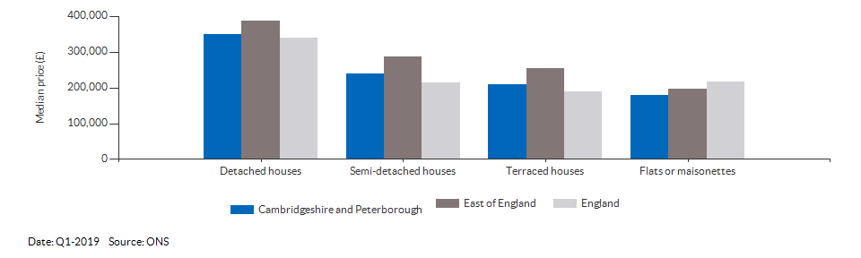 Median price by property type for Cambridgeshire and Peterborough for Q1-2019